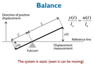 Ejemplo de sistema estático