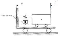 Sistema masa-resorte-amortiguador, montado en carro