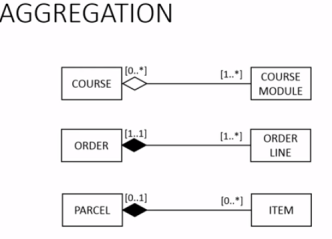 Uml class diagram introduction dademuchconnection in the uml you can adorn the association end at the side of the whole with a diamond to clarify that the association has a whole part meaning ccuart Images