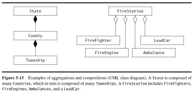 Uml dademuchconnection a hollow diamond denotes a shared aggregation relationship indicating the whole and the part can exist independently for example although a fireengine is ccuart Images