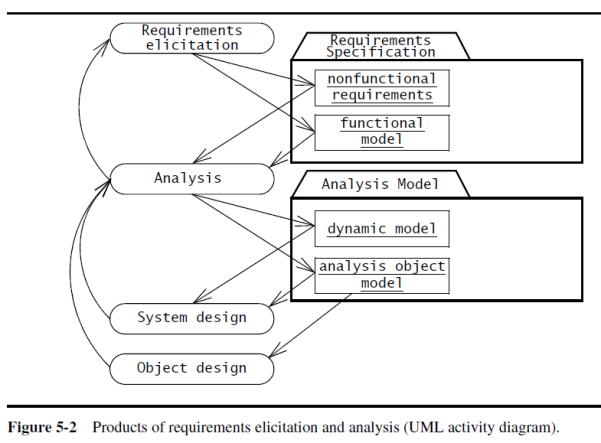 Uml analysis basics dademuchconnection analysis is different from requirements elicitation in that developers focus on structuring and formalizing the requirements elicited from users figure ccuart Choice Image