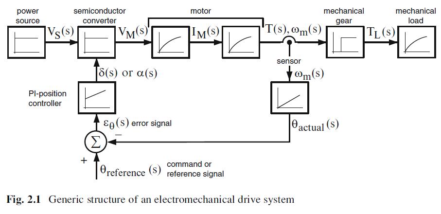 block diagram of electromechanical systems \u2013 dc motor Motor Pump Diagram