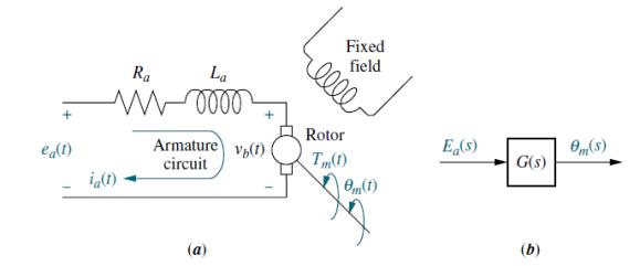Block Diagram Of Electromechanical Systems Dc Motor