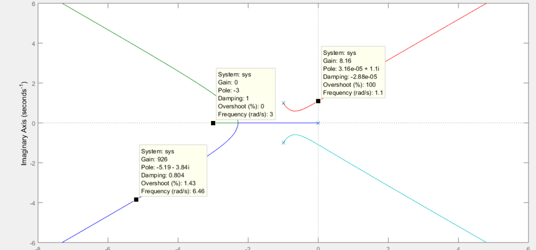 Sketching Root Locus with Matlab – Control Systems