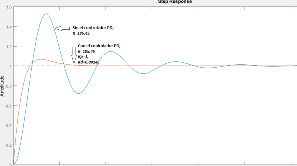 Example 1 – PD Controller Design (Proportional-Diferential
