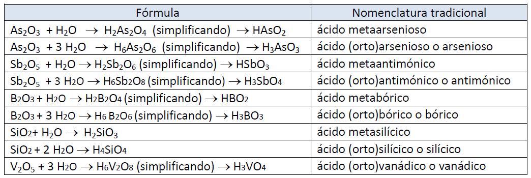 Oxoácidos Regla De Nomenclatura Y Ejemplos Dademuchconnection