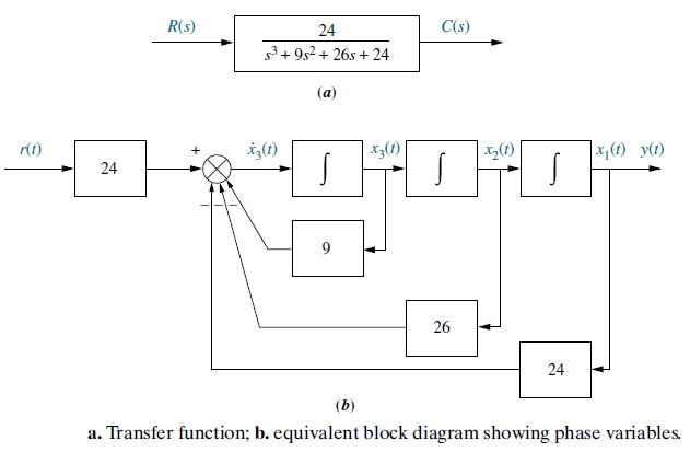 Converting a Transfer Function to State Space representation –  dademuchconnectiondademuchconnection
