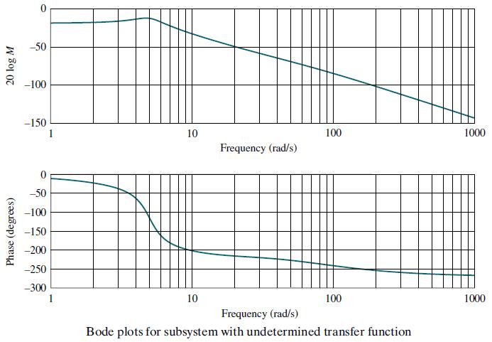 Obtaining Transfer Function from Bode Diagram